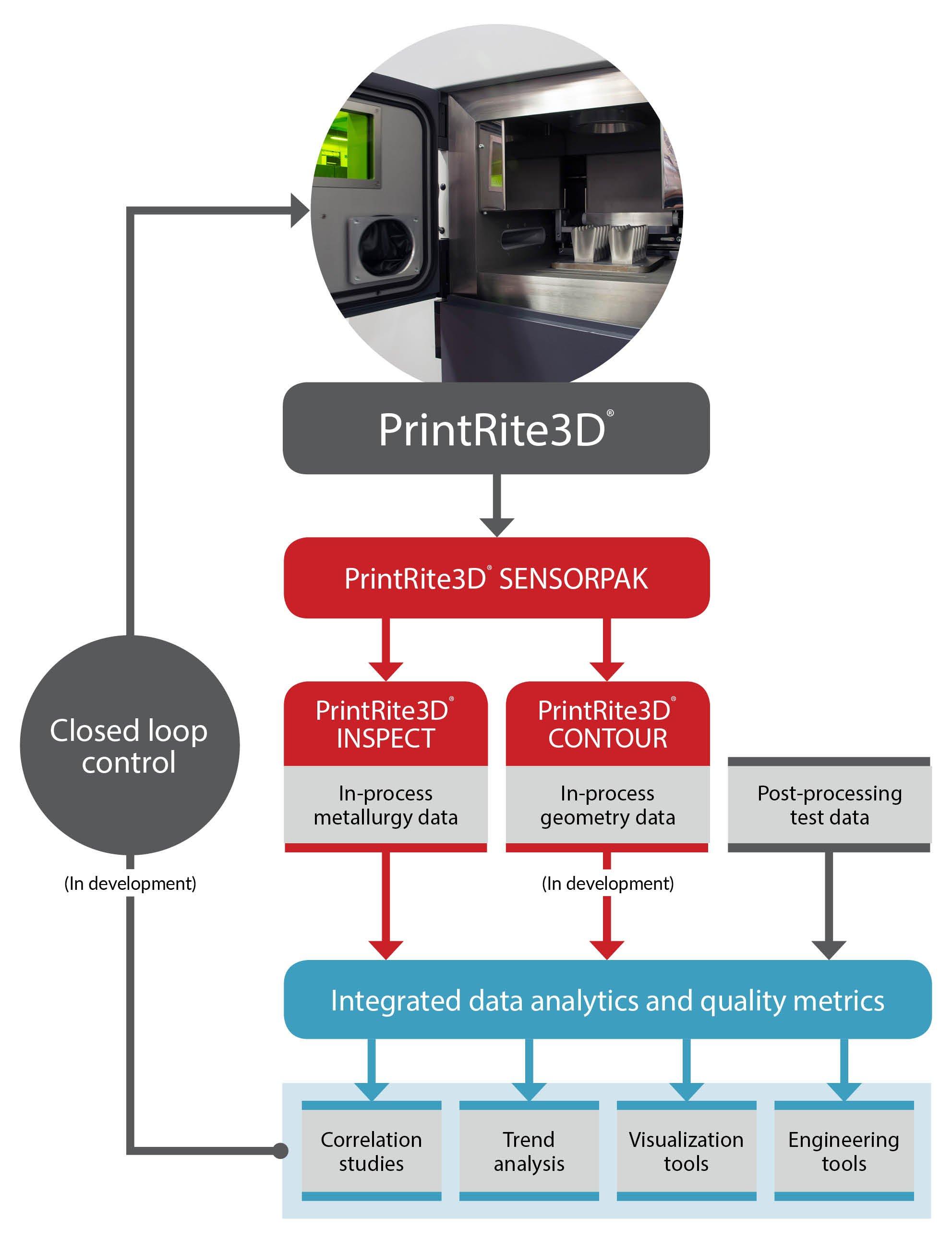 PrintRite3D flowchart