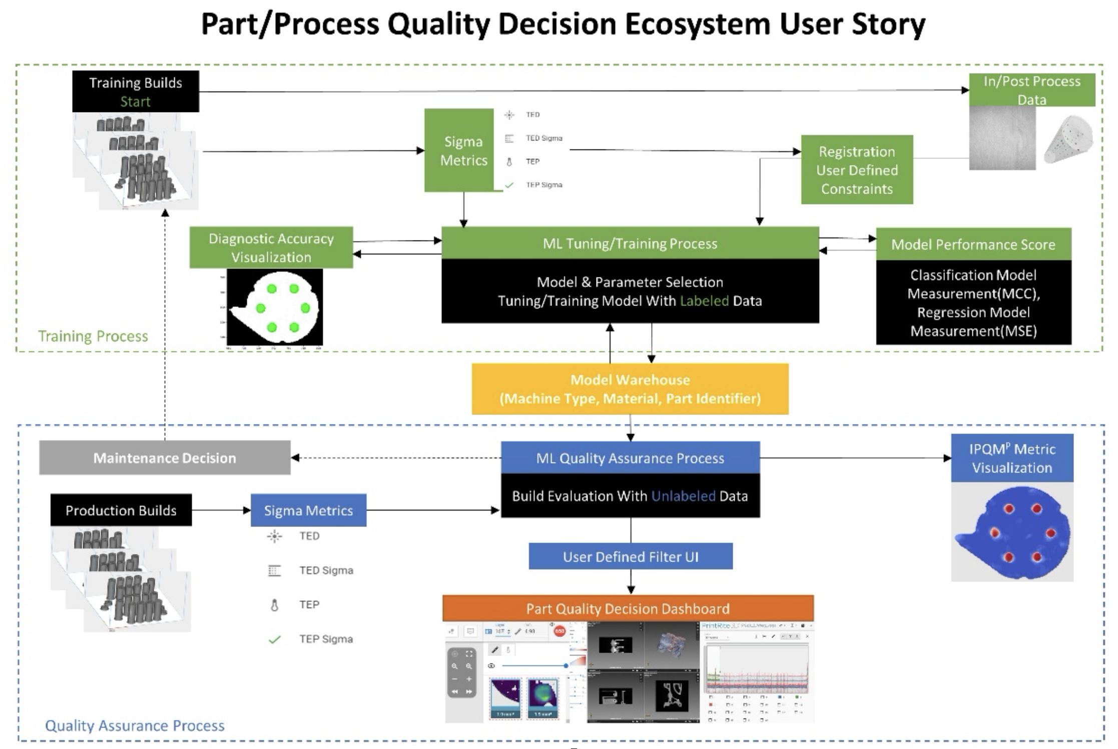 The Additive Manufacturing Parts/process Quality Ecosystem
