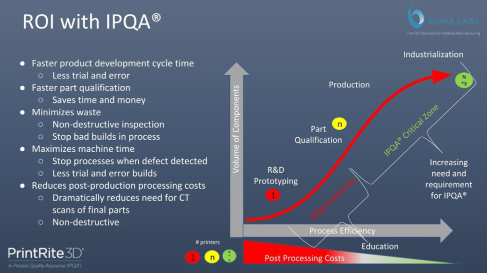 ROI with IPQA chart showing additive manufacturing life processes