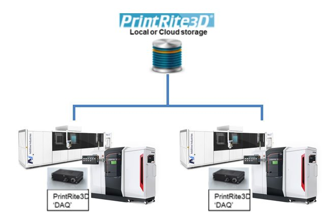 PrintRite3D Enterprise Diagram