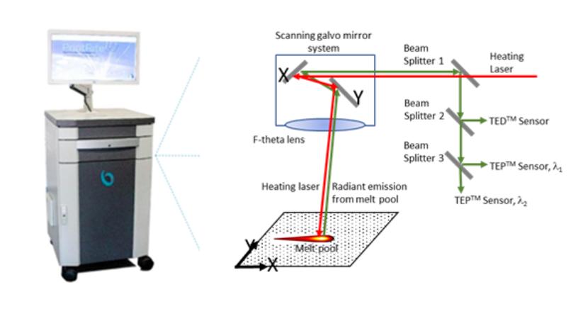 Printrite3D Pro Diamgram