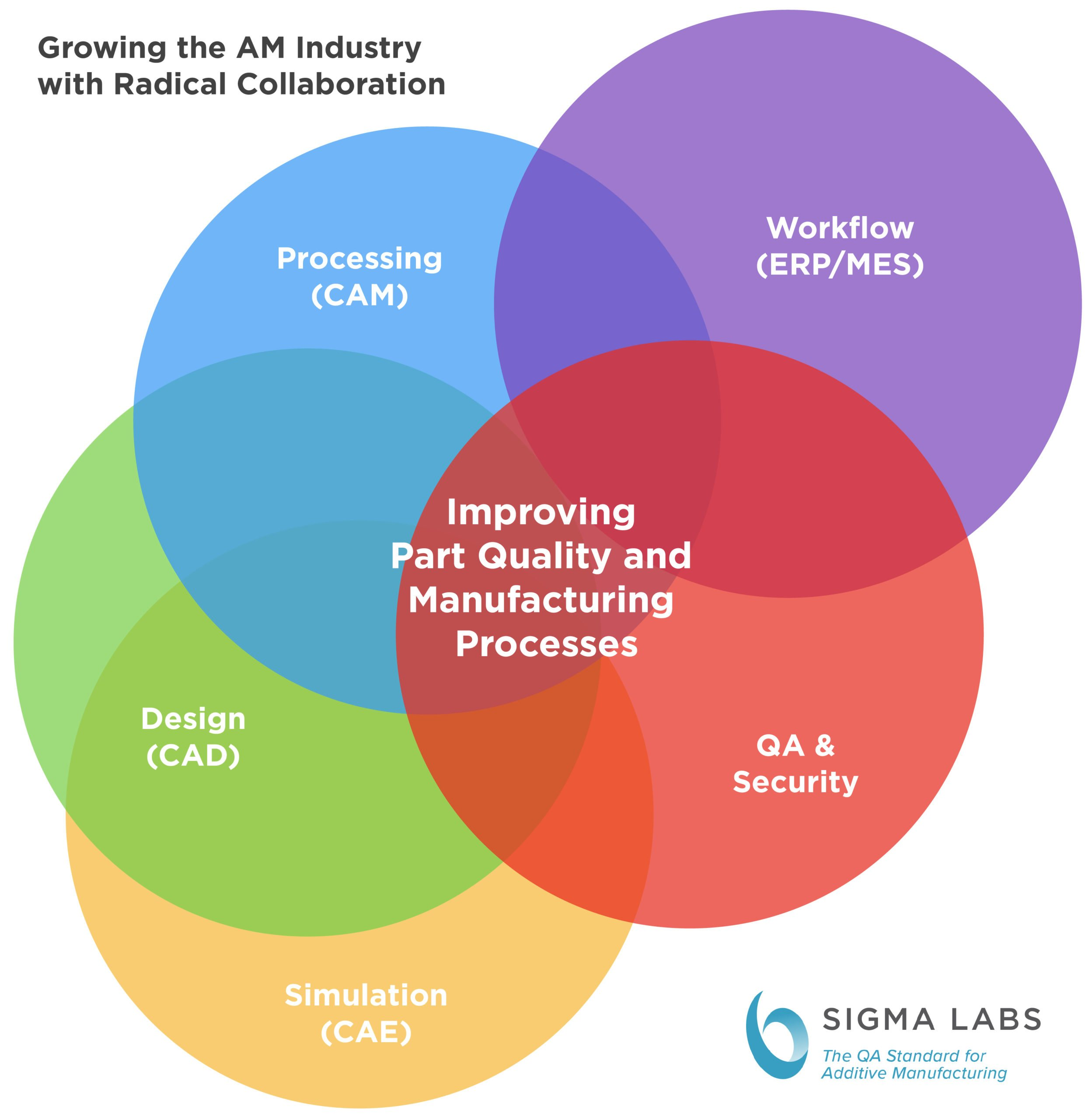 Radical Collaboration Graphic